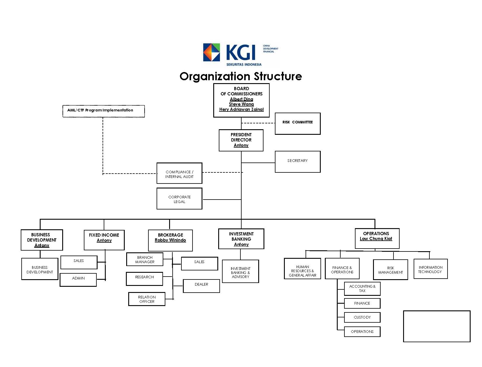 KGI Indonesia Organization Structure